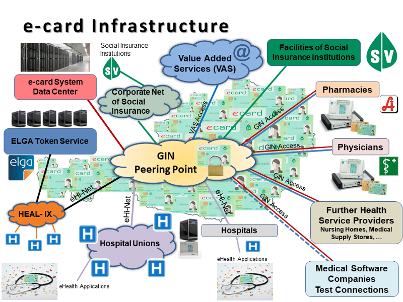 e-card Infrastructure